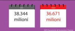 Per l'Italia del dopo-voto. Vicoli ciechi e vie d'uscita