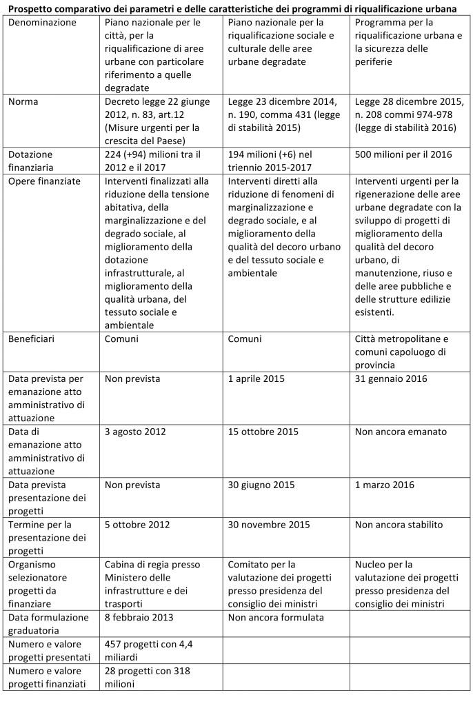 Microsoft Word - lungarella sbilinfo.doc