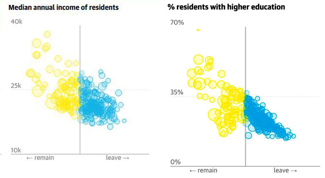 Brexit-income--edu