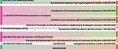 Le infografiche interattive della Controfinanziaria 2021